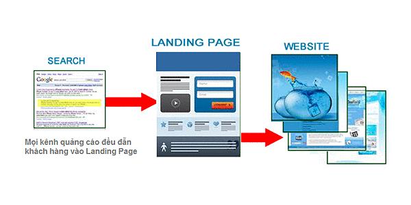 Landing page - Quy trình chuyển đổi của Landing page